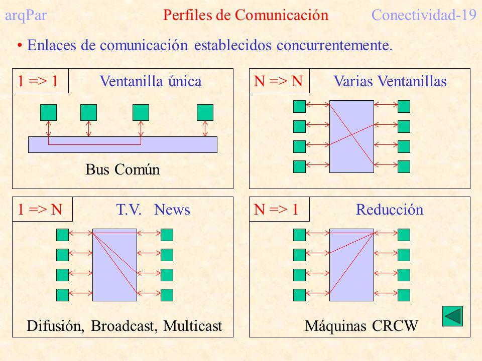 arqPar Perfiles de Comunicación Conectividad-19