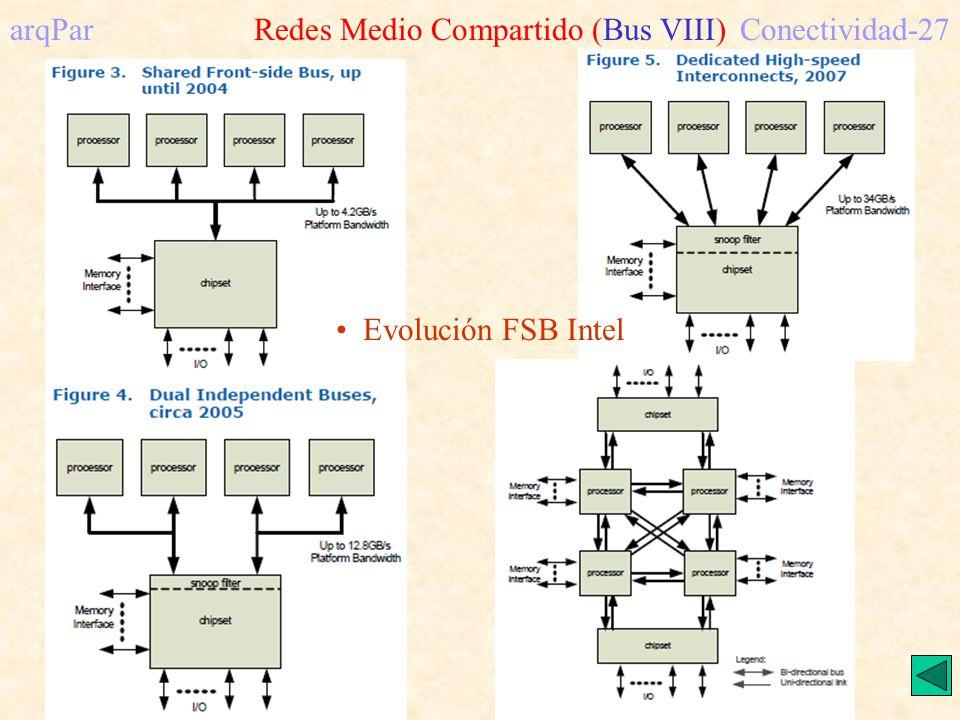 arqPar Redes Medio Compartido (Bus VIII) Conectividad-27