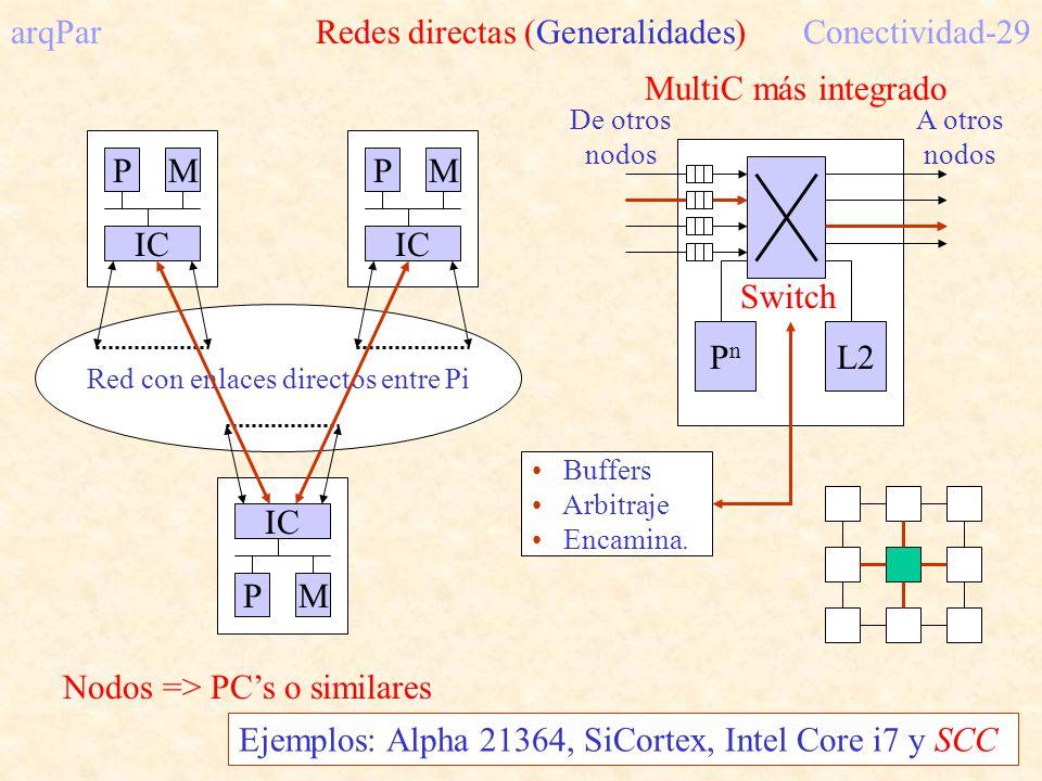 arqPar Redes directas (Generalidades) Conectividad-29