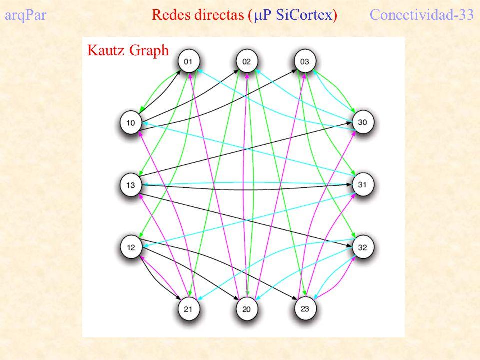 arqPar Redes directas (P SiCortex) Conectividad-33