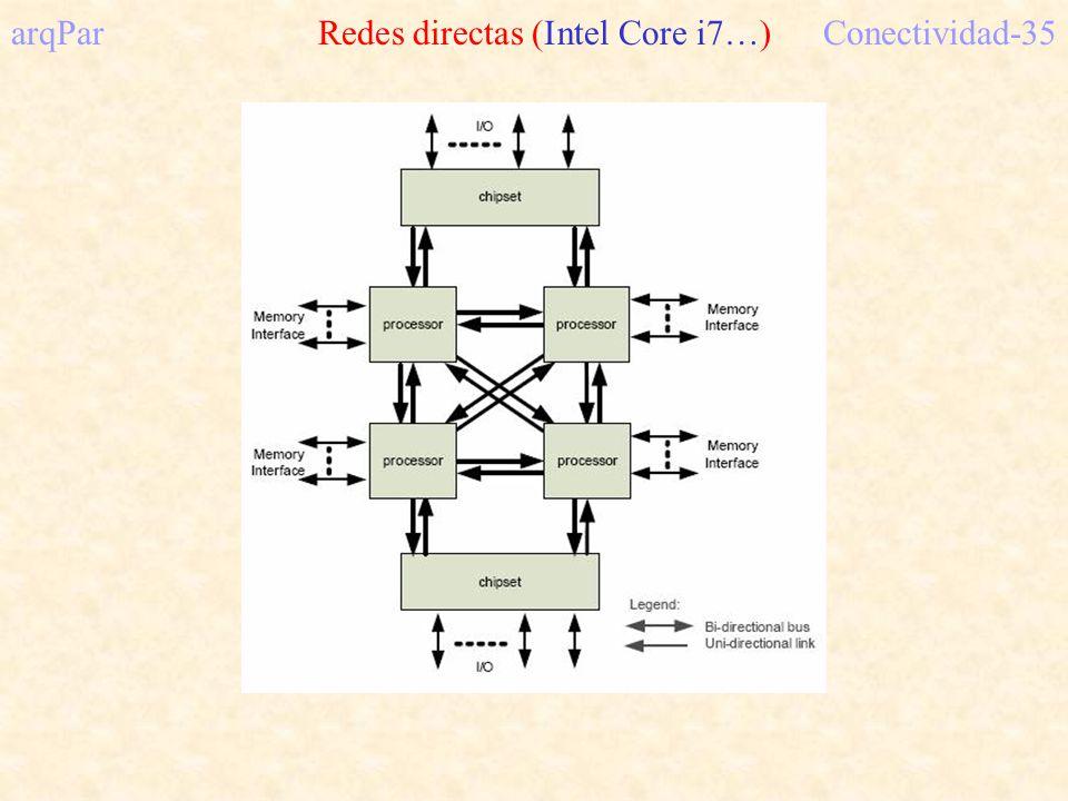 arqPar Redes directas (Intel Core i7…) Conectividad-35
