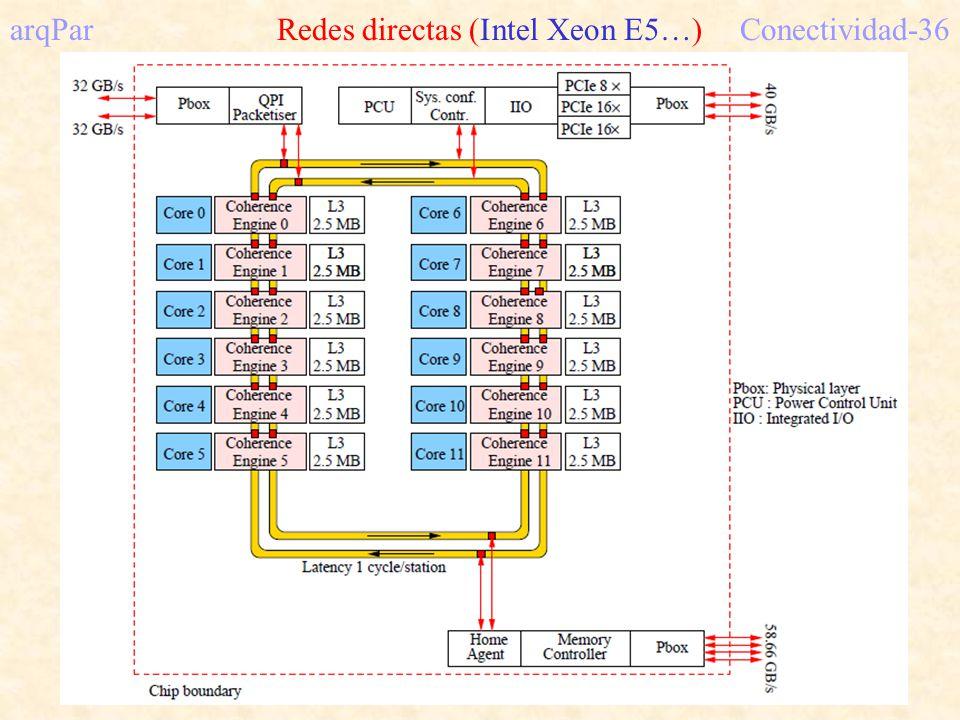 arqPar Redes directas (Intel Xeon E5…) Conectividad-36