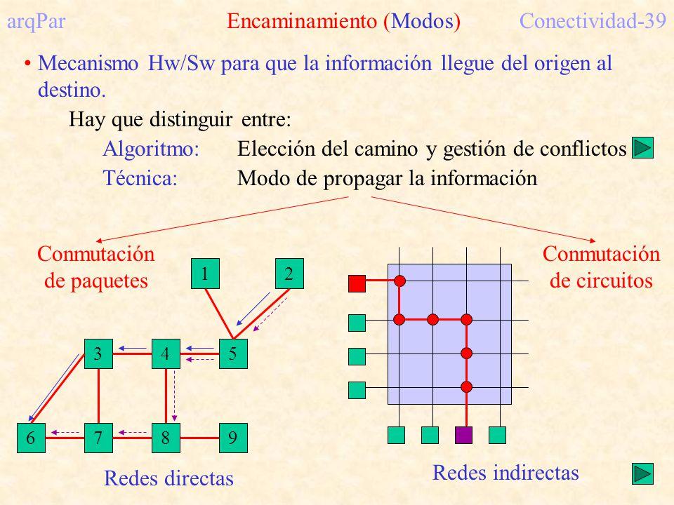 arqPar Encaminamiento (Modos) Conectividad-39