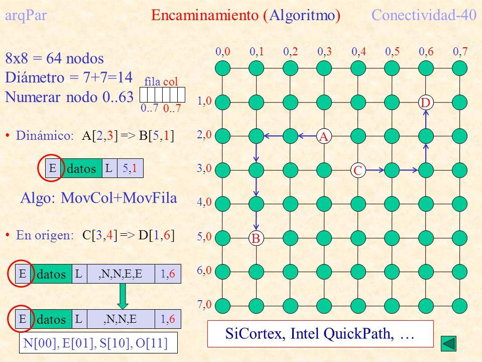 arqPar Encaminamiento (Algoritmo) Conectividad-40