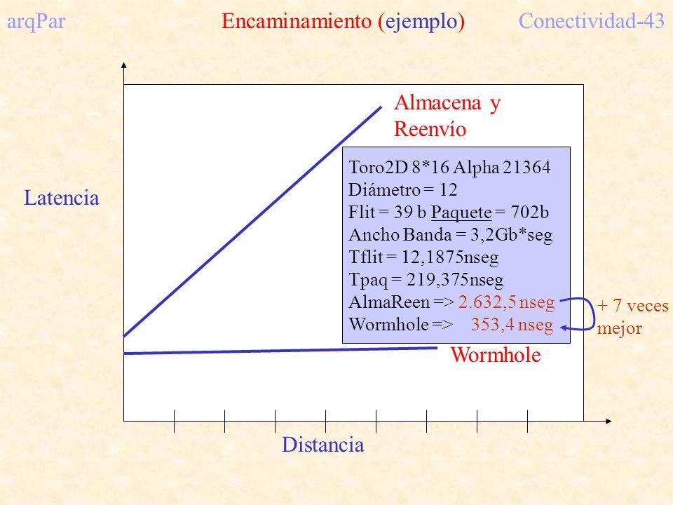 arqPar Encaminamiento (ejemplo) Conectividad-43