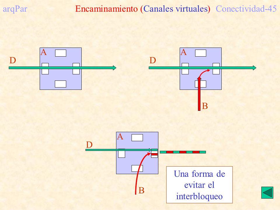 arqPar Encaminamiento (Canales virtuales) Conectividad-45