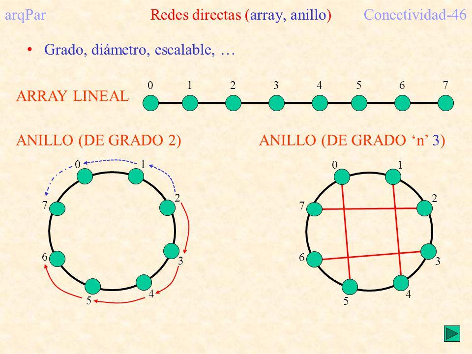 arqPar Redes directas (array, anillo) Conectividad-46