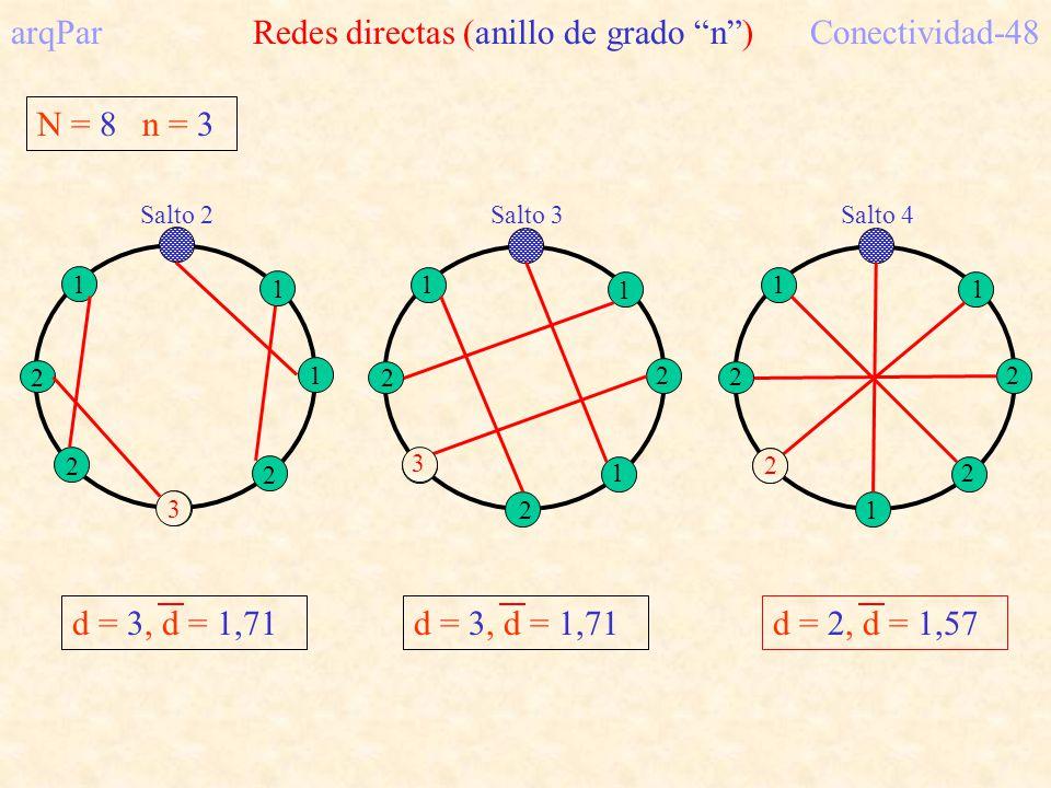arqPar Redes directas (anillo de grado n ) Conectividad-48