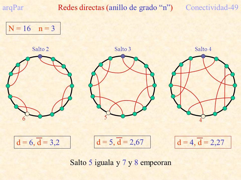 arqPar Redes directas (anillo de grado n ) Conectividad-49