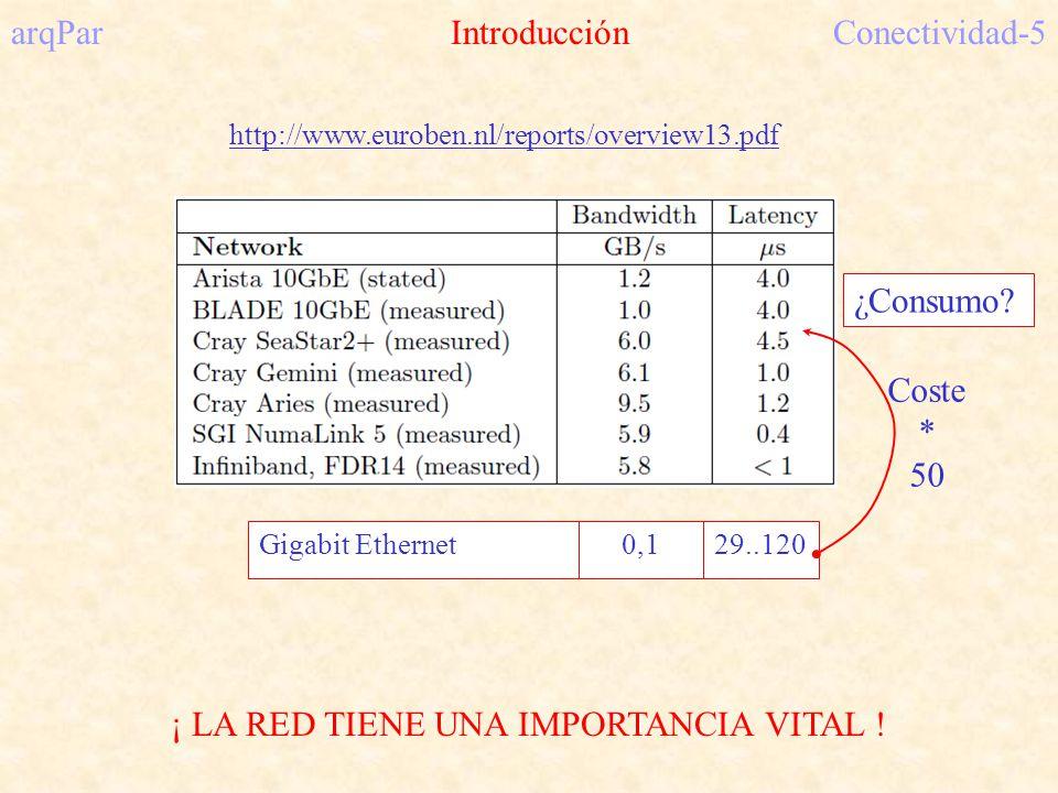 arqPar Introducción Conectividad-5