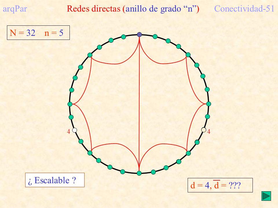 arqPar Redes directas (anillo de grado n ) Conectividad-51