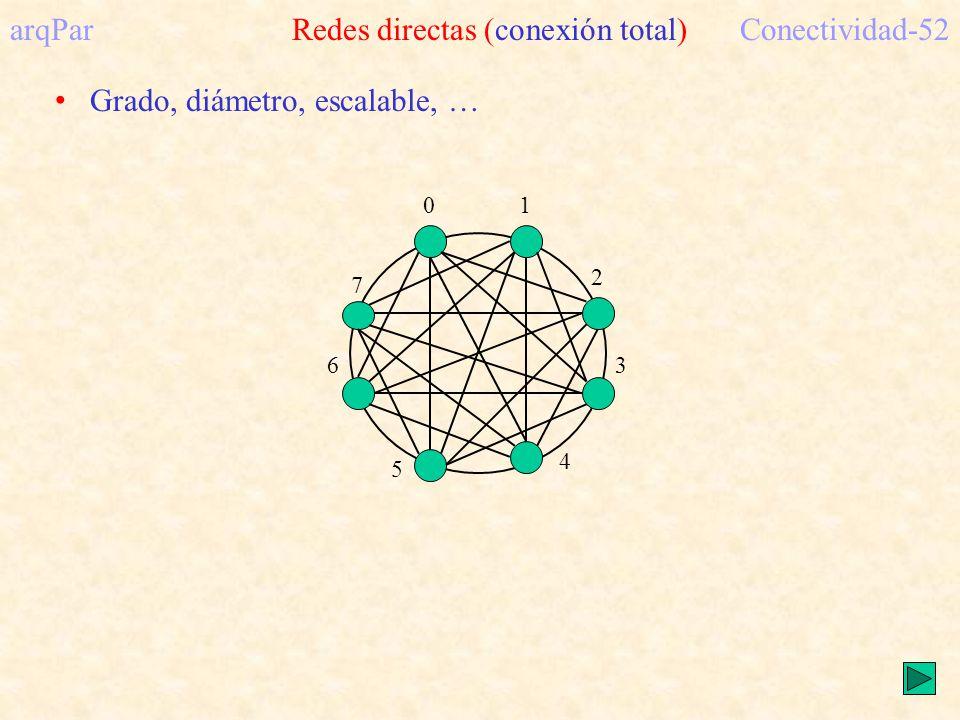 arqPar Redes directas (conexión total) Conectividad-52