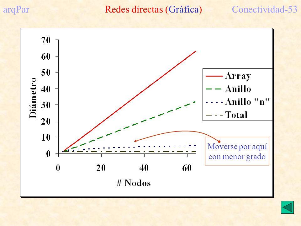 arqPar Redes directas (Gráfica) Conectividad-53