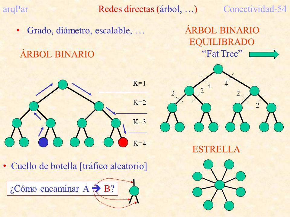 arqPar Redes directas (árbol, …) Conectividad-54