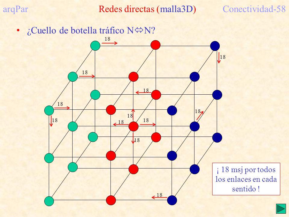arqPar Redes directas (malla3D) Conectividad-58