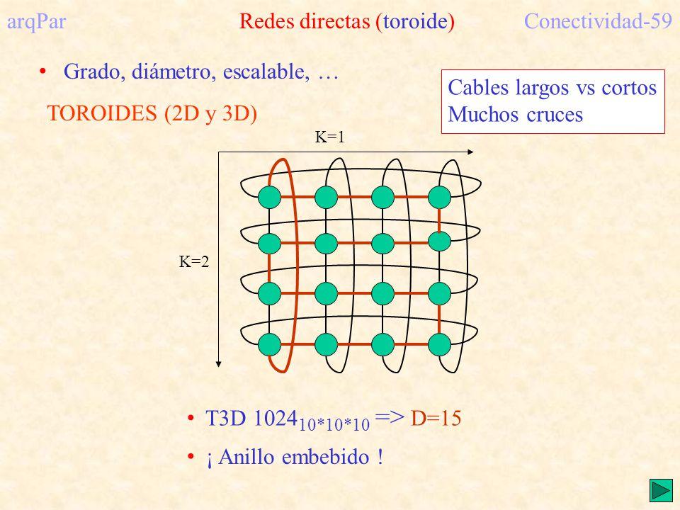 arqPar Redes directas (toroide) Conectividad-59