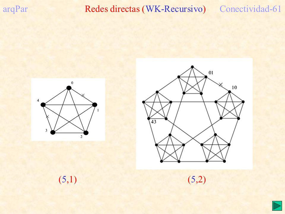 arqPar Redes directas (WK-Recursivo) Conectividad-61