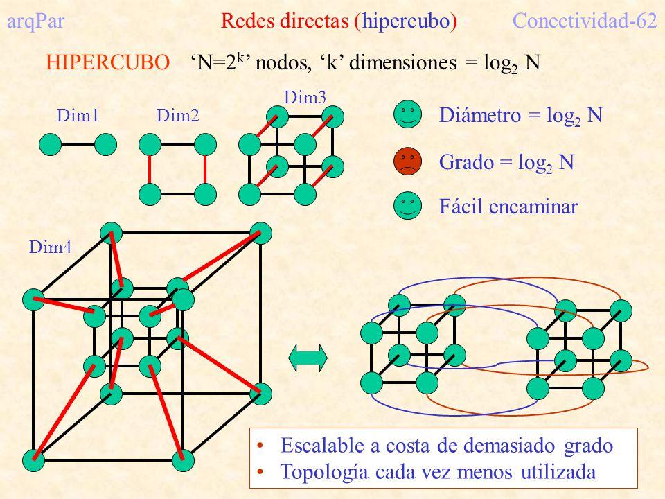 arqPar Redes directas (hipercubo) Conectividad-62