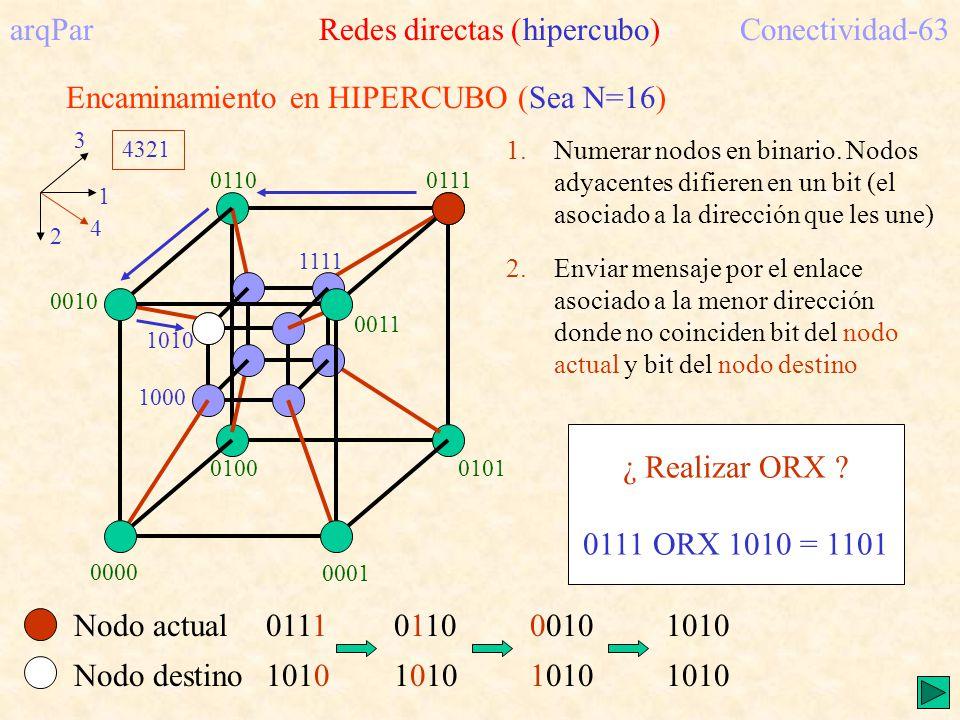 arqPar Redes directas (hipercubo) Conectividad-63