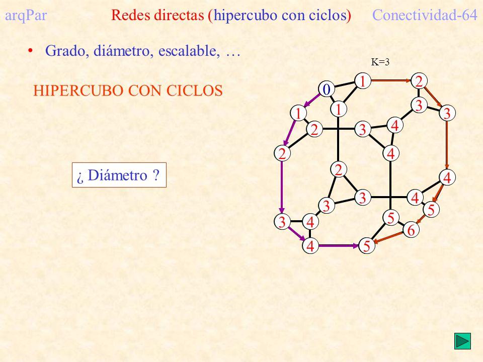 arqPar Redes directas (hipercubo con ciclos) Conectividad-64