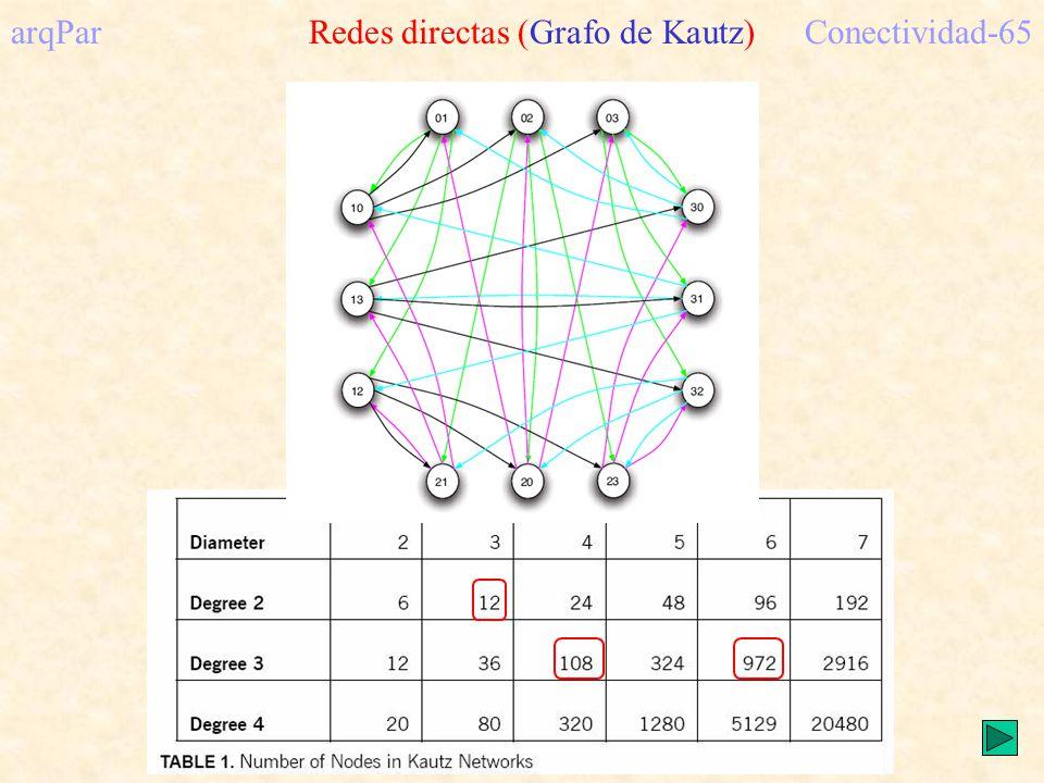 arqPar Redes directas (Grafo de Kautz) Conectividad-65
