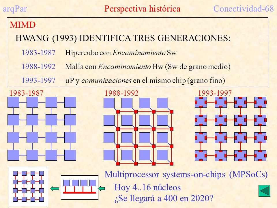 arqPar Perspectiva histórica Conectividad-68