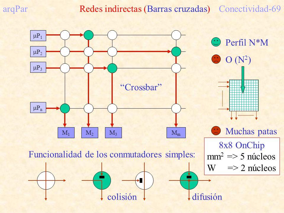 arqPar Redes indirectas (Barras cruzadas) Conectividad-69