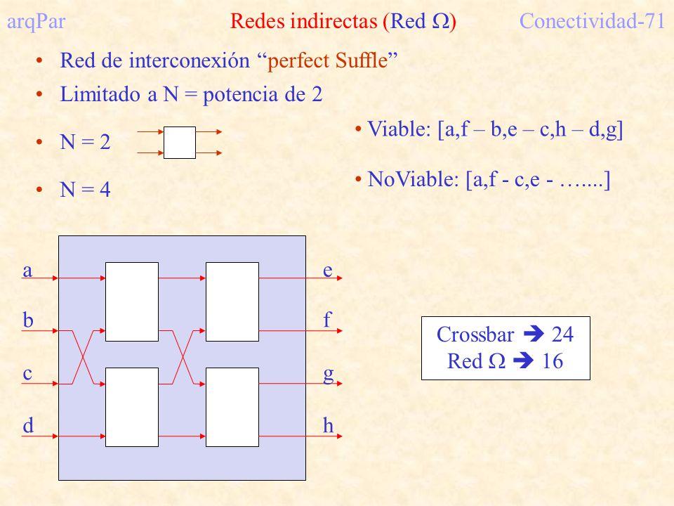 arqPar Redes indirectas (Red ) Conectividad-71