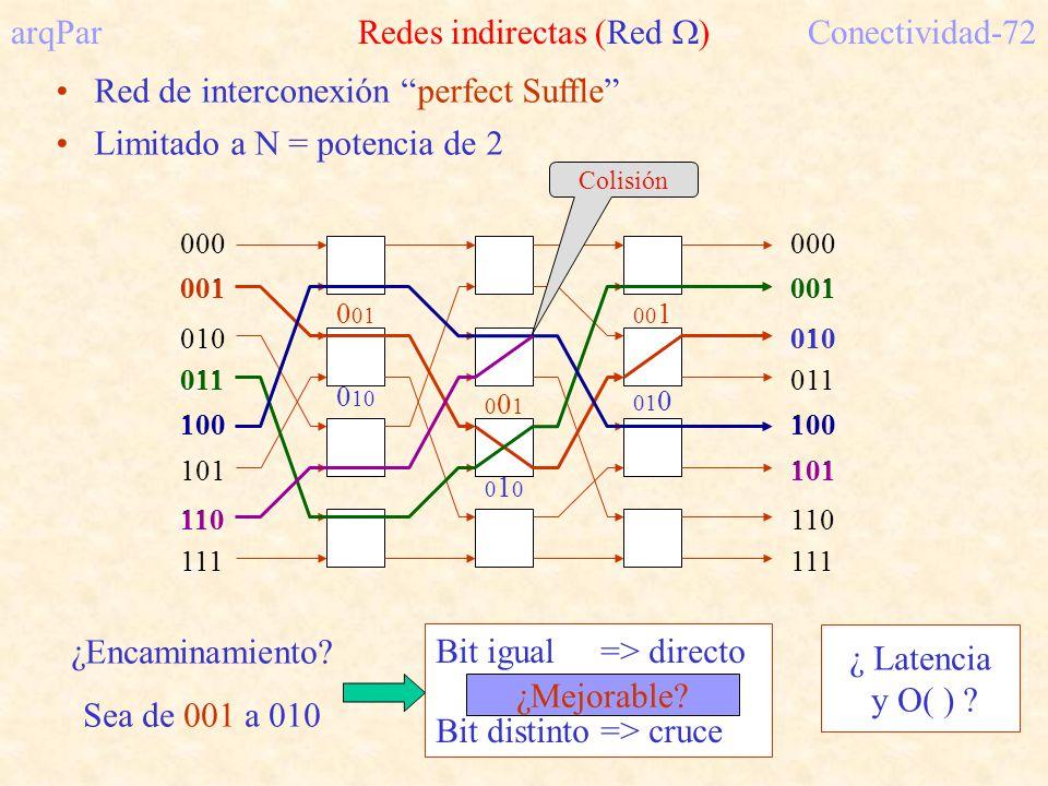 arqPar Redes indirectas (Red ) Conectividad-72