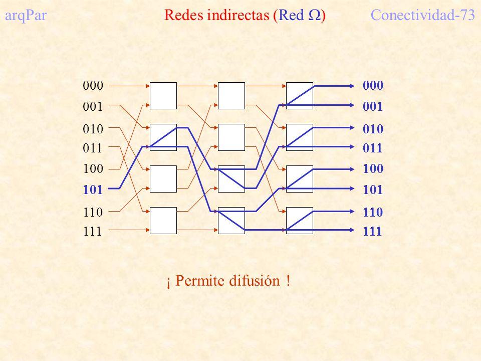 arqPar Redes indirectas (Red ) Conectividad-73