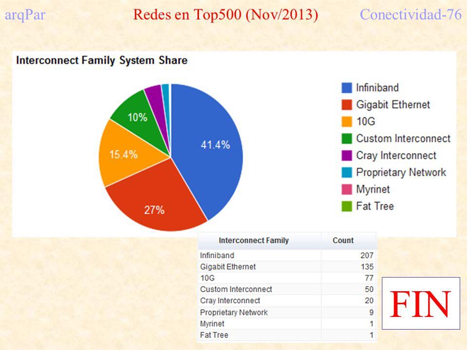 arqPar Redes en Top500 (Nov/2013) Conectividad-76