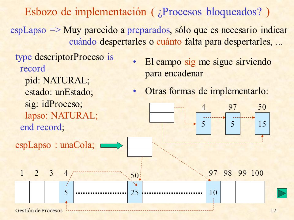 Esbozo de implementación ( ¿Procesos bloqueados )