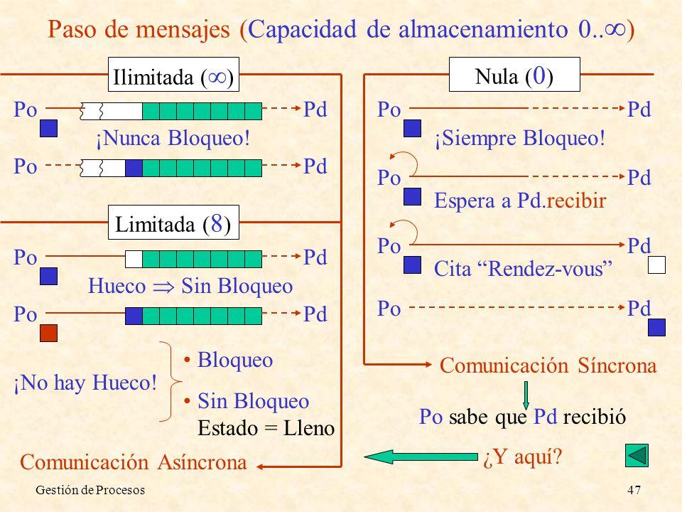 Paso de mensajes (Capacidad de almacenamiento 0..)