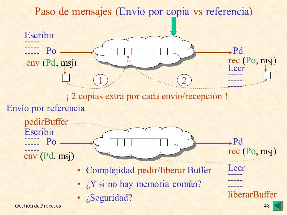 Paso de mensajes (Envío por copia vs referencia)