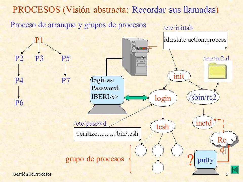 PROCESOS (Visión abstracta: Recordar sus llamadas)