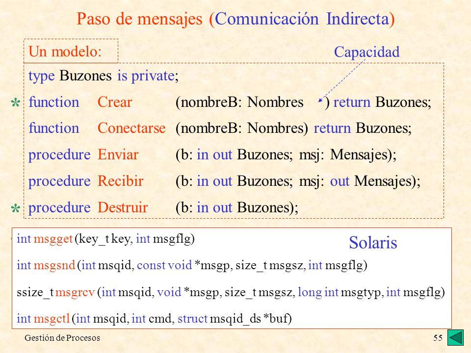 Paso de mensajes (Comunicación Indirecta)