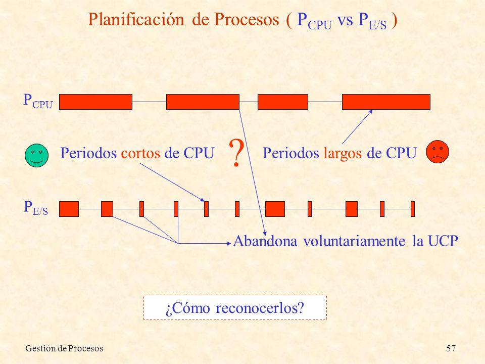 Planificación de Procesos ( PCPU vs PE/S )