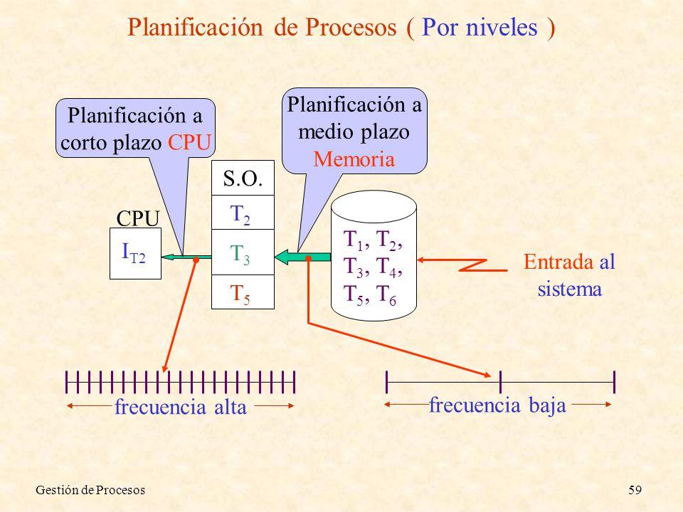 Planificación de Procesos ( Por niveles )