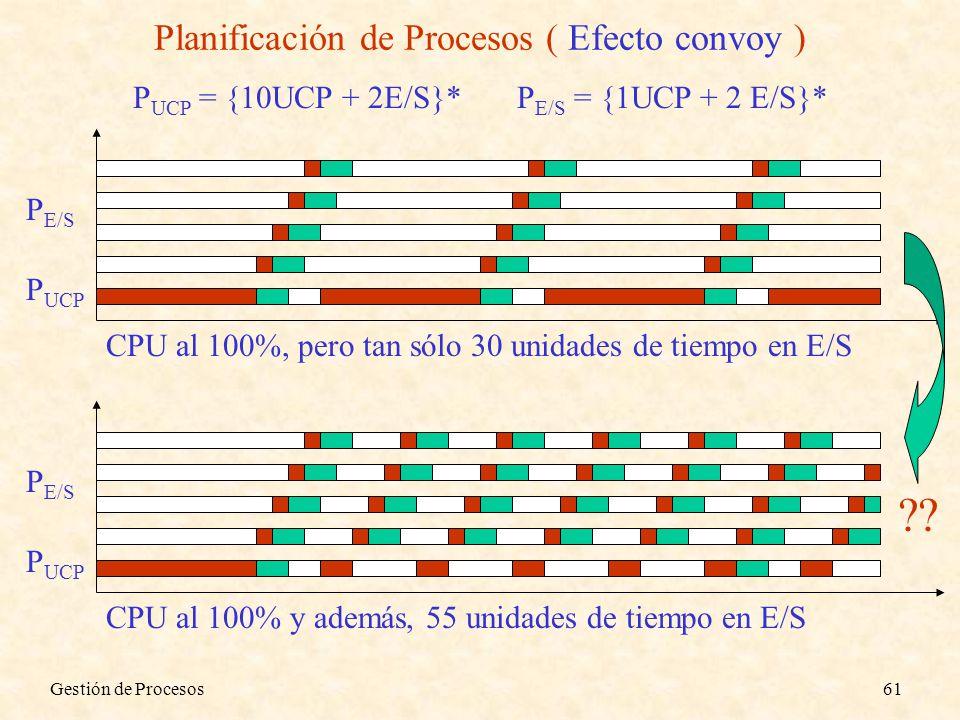 Planificación de Procesos ( Efecto convoy )