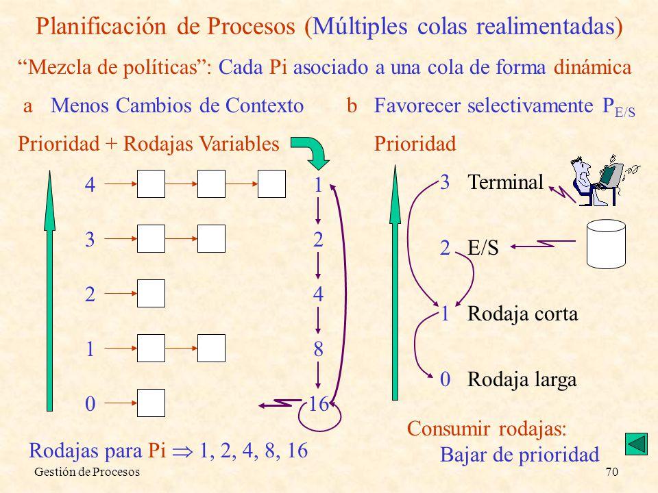 Planificación de Procesos (Múltiples colas realimentadas)