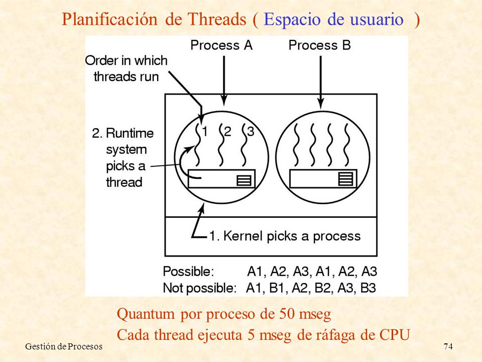 Planificación de Threads ( Espacio de usuario )