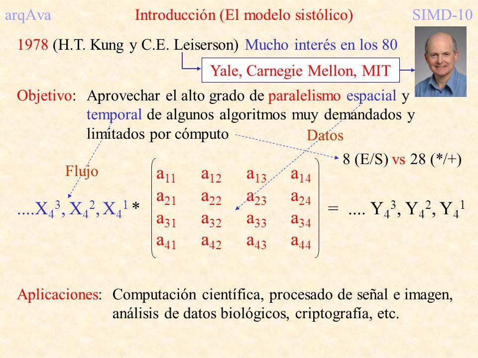 arqAva Introducción (El modelo sistólico) SIMD-10