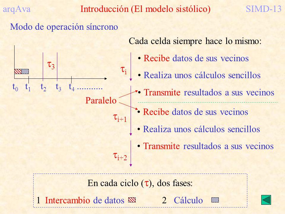 arqAva Introducción (El modelo sistólico) SIMD-13