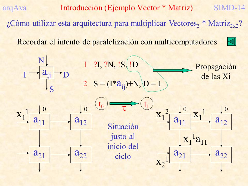 arqAva Introducción (Ejemplo Vector * Matriz) SIMD-14