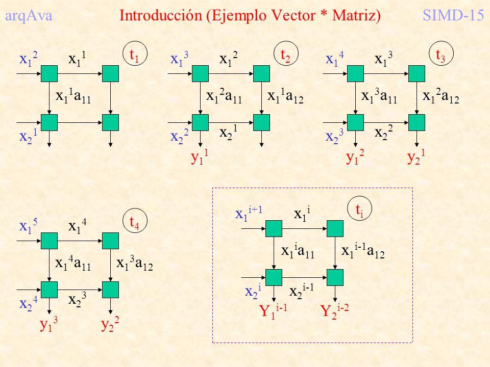 arqAva Introducción (Ejemplo Vector * Matriz) SIMD-15