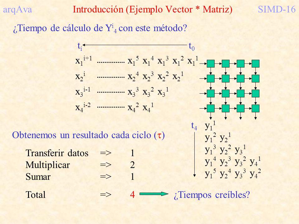 arqAva Introducción (Ejemplo Vector * Matriz) SIMD-16