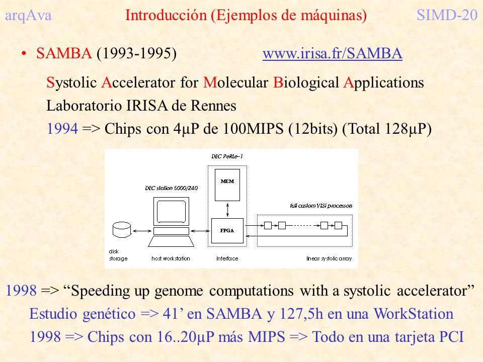 arqAva Introducción (Ejemplos de máquinas) SIMD-20