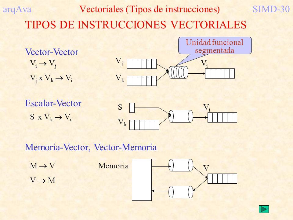 arqAva Vectoriales (Tipos de instrucciones) SIMD-30