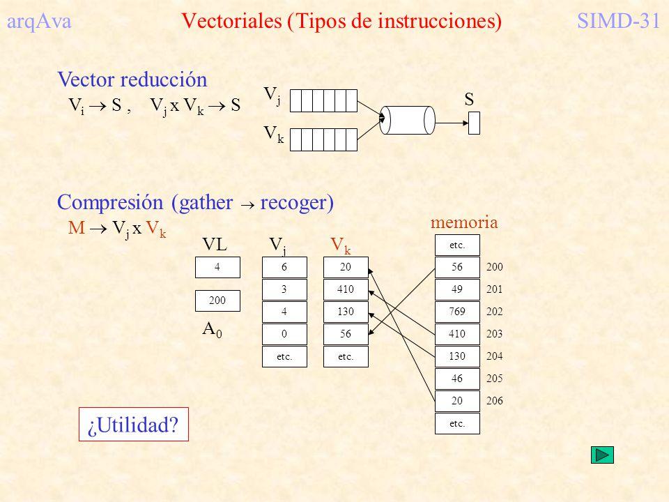 arqAva Vectoriales (Tipos de instrucciones) SIMD-31