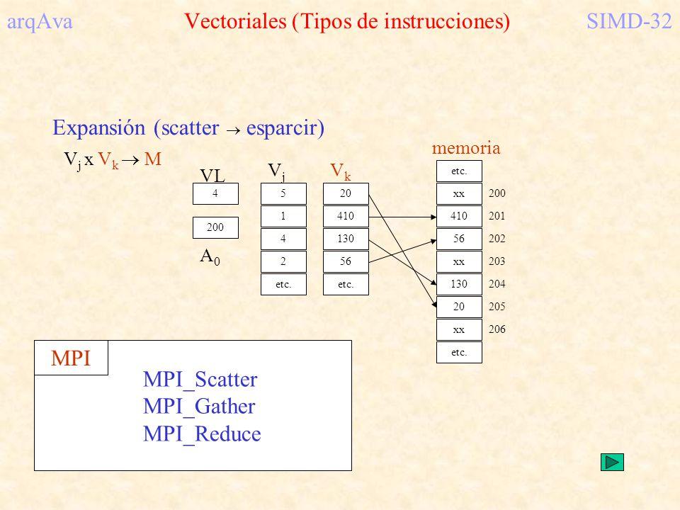 arqAva Vectoriales (Tipos de instrucciones) SIMD-32